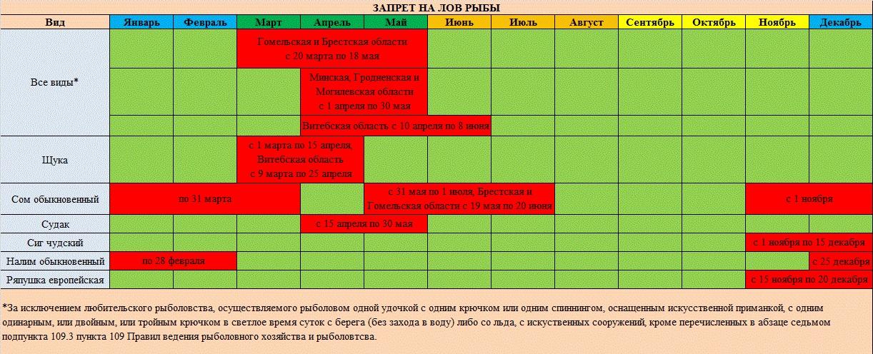Когда запрет рыбалки в белоруссии